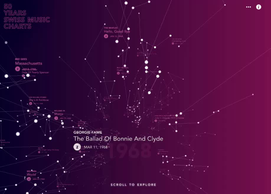 web audio api and audio visualization awwwards