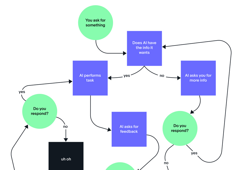 Design makes AI smarter