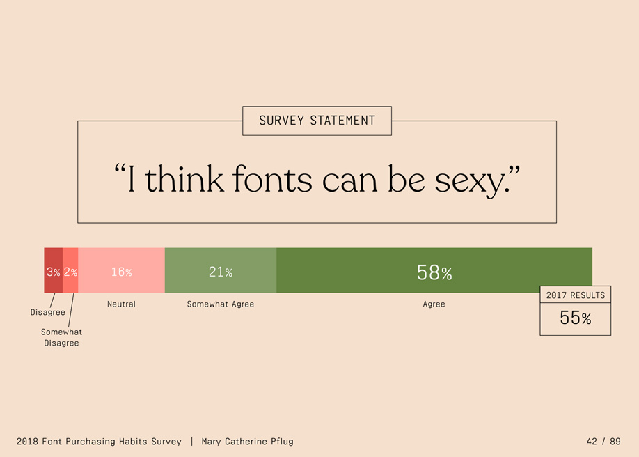 The 2018 Font Purchasing Habits Survey