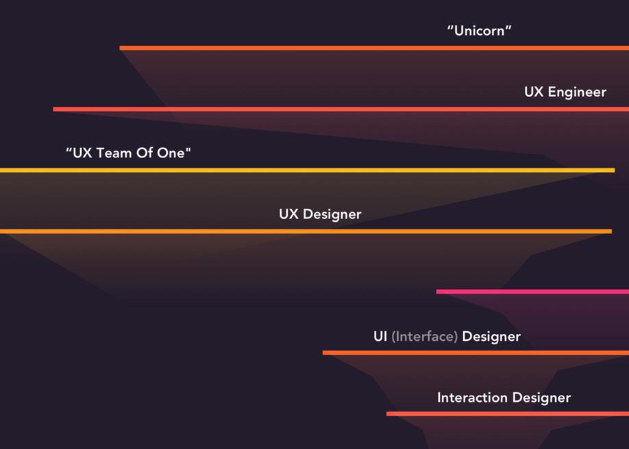 The spectrum of design roles in 2018