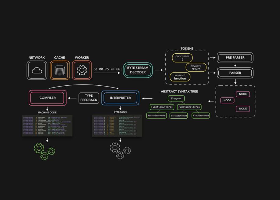 JavaScript Visualized: the JavaScript Engine