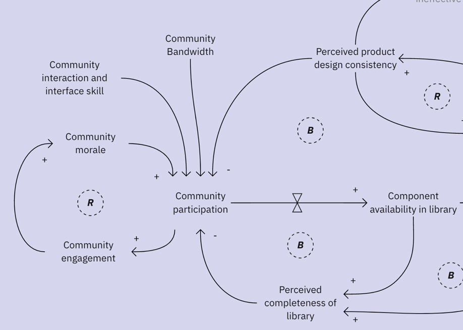 System thinking for design systems