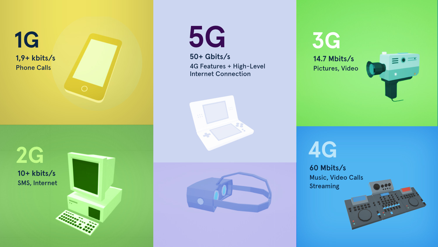 5G technology Mobile and Web Design