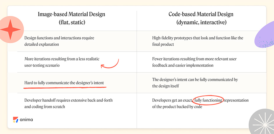 Table comparación between code and image
