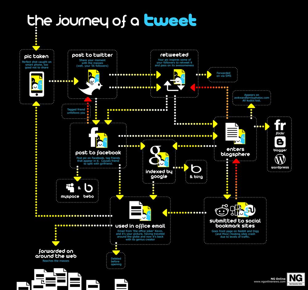 The jorney of tweet