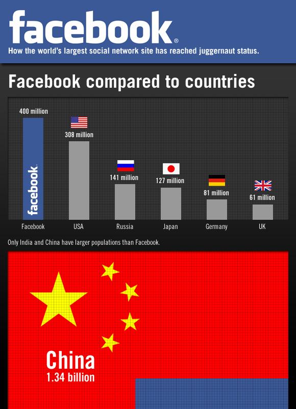 Facebook - Pingdom