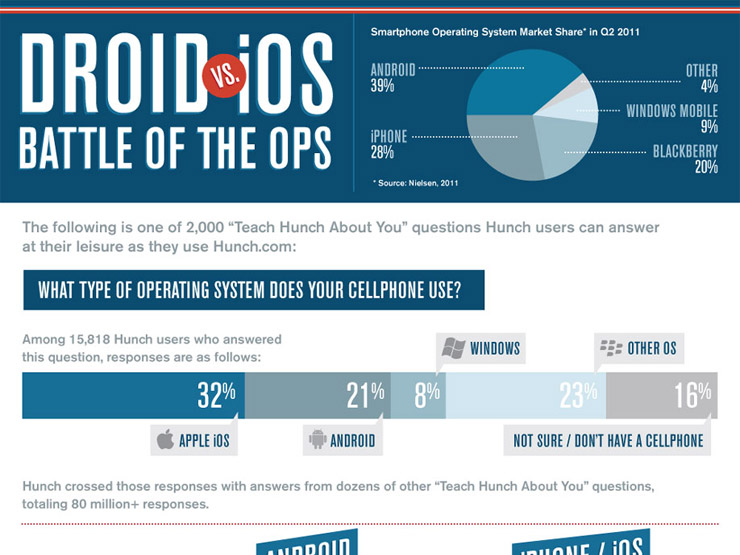Android vs. iPhone — Battle of the Mobile Operating Systems