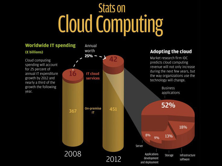 Statistics on Cloud Computing