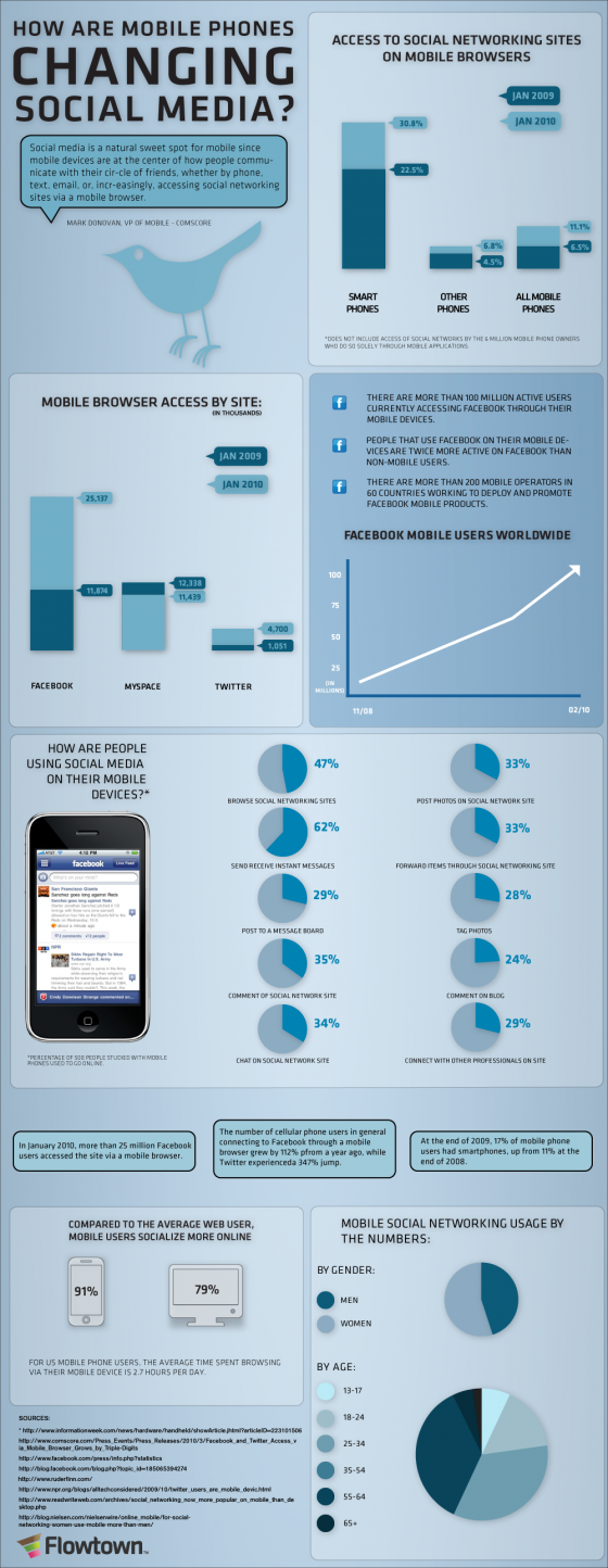 Mobile Stats social Media