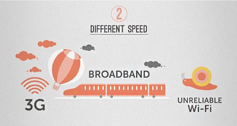2. Different Speed