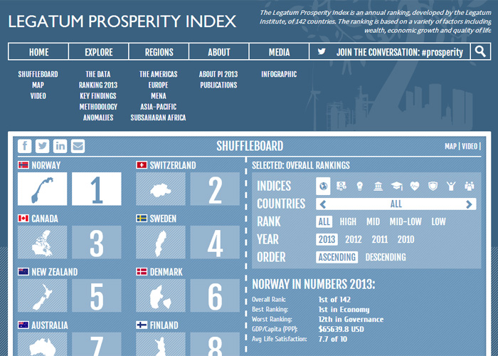 2013 Legatum Prosperity Index