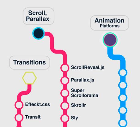 Javascript animation infographic