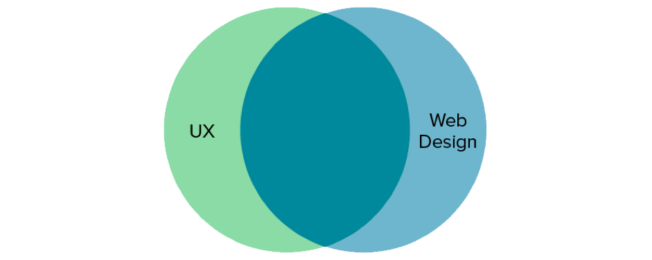 Top 5 UX Trends Every Web Designer Should Know