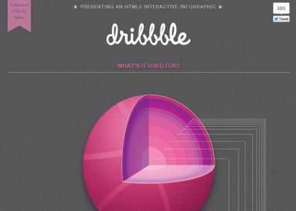 Dribbble Interactive Infographic