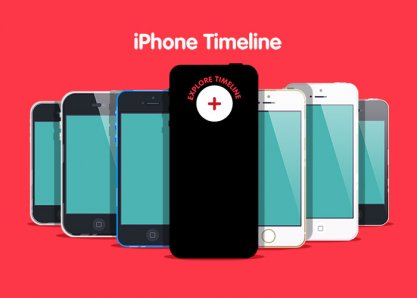 Interactive iPhone Timeline