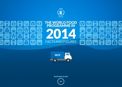 World Food Programme Annual Report 2014