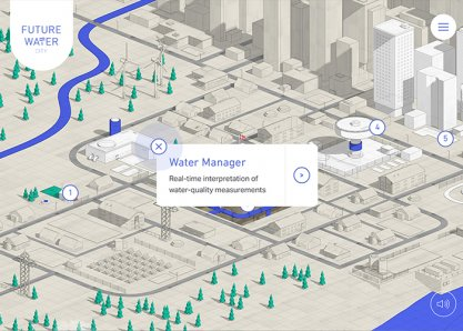 City of Future Water