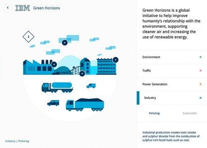IBM Green Horizons