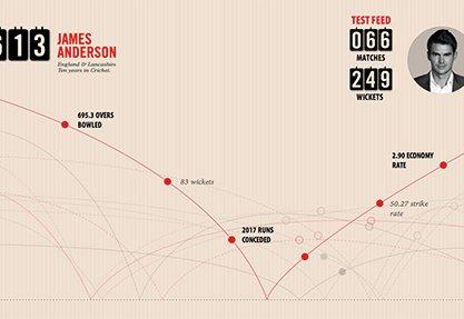 James Anderson 613