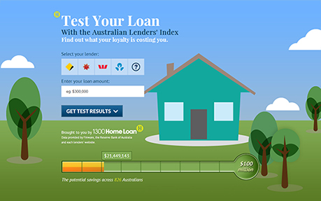 Test Your Loan