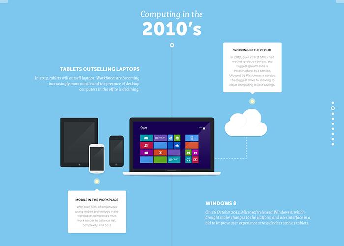 A visual history of computers