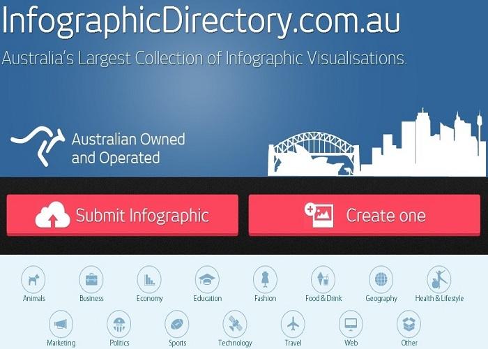 Infographicdirectory