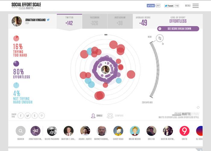 AXE MATTE EFFECT: Social Effort Scale