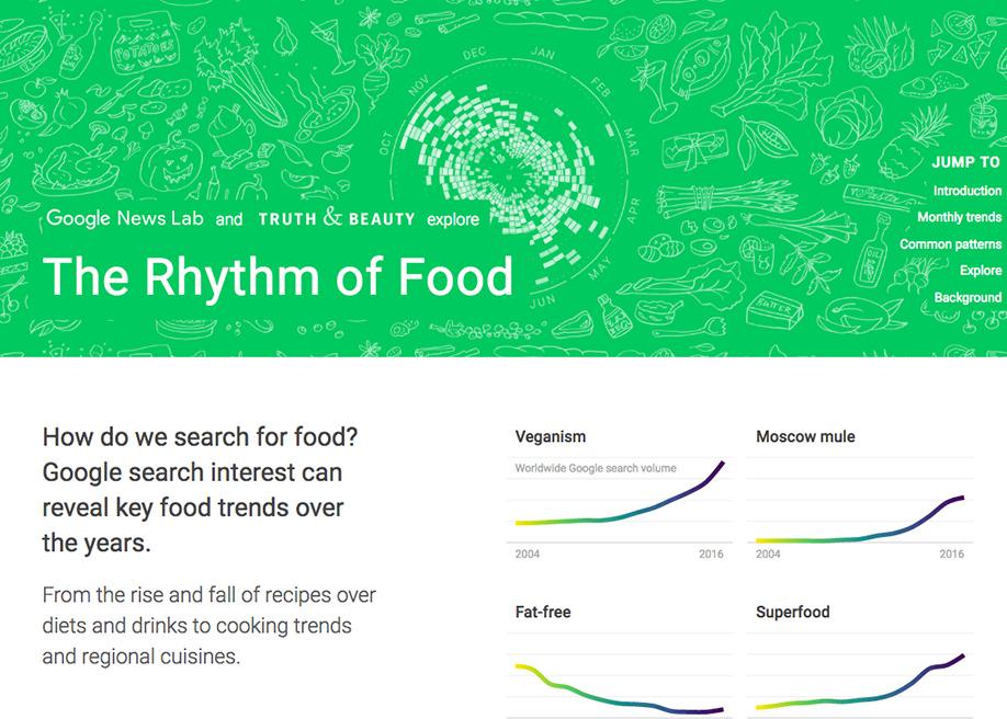 The Rhythm of Food