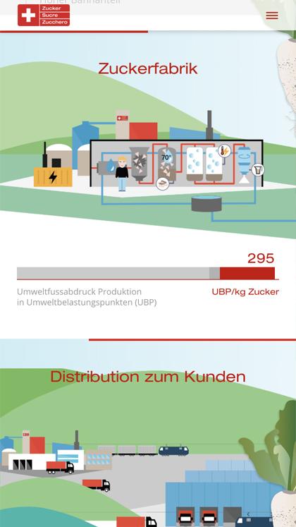 Sustainable Swiss Sugar