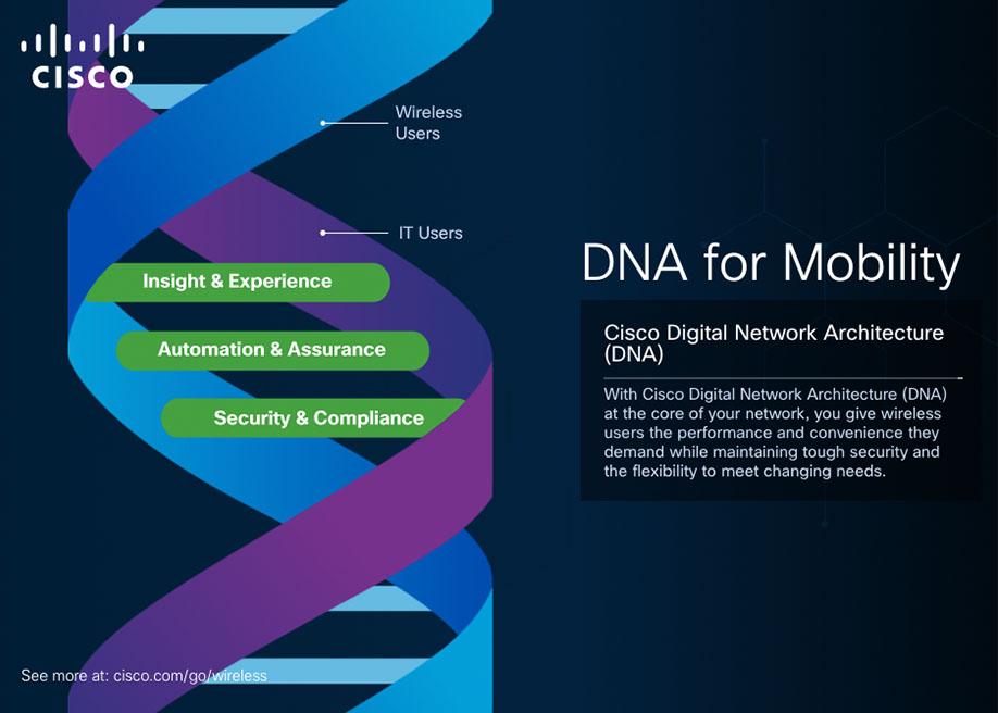 Cisco DNA Mobility Graphic