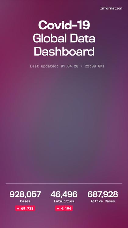 Covid-19 Data Dashboard